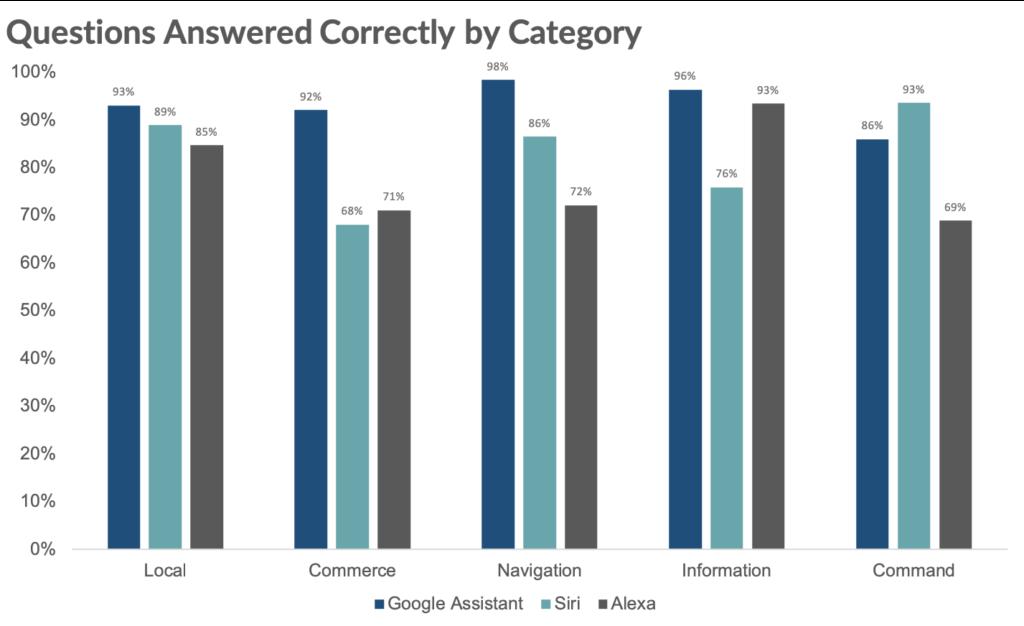 Ausgerechnet beim Online-Einkauf hängt Google Amazon ab. Bild: Loup Ventures