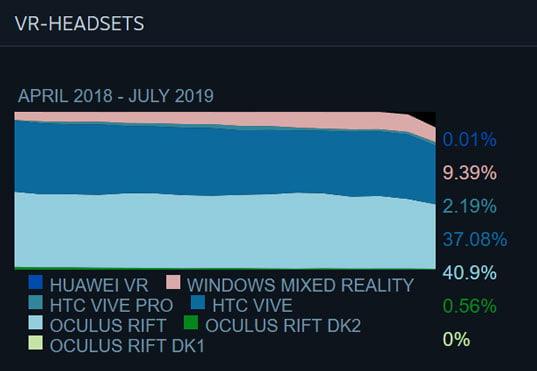 Die SteamVR-Marktanteile im Juli. Man sieht, dass sowohl Rift als auch Vive Anteile verloren haben - wohl zugunsten von Rift S und Valve Index. Grafik: Valve