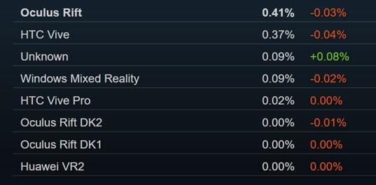 Die Kategorie Unbekannt konnte kräftig zulegen. Hier dürften sich Käufer von Valve Index und womöglich Oculus Rift S verbergen. Bild: Valve