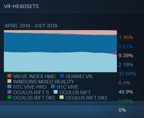 Oculus Rift S kommt nach rund zwei Monaten Verkaufszeit auf circa acht Prozent SteamVR-Marktanteil. Spannend wird es sein, wie sich die Zahl langfristig entwickelt. Bild: Screenshot / Valve