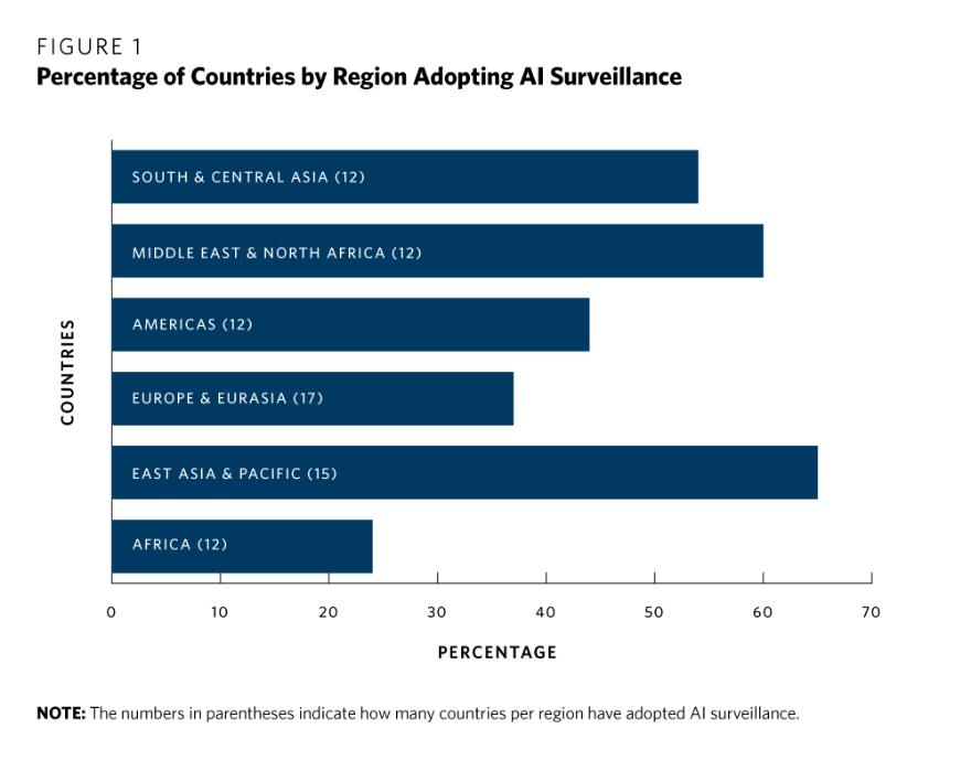 Im asiatischen Raum ist KI-Überwachung besonders verbreitet. Bild: Carnegie Endowment for International Peace