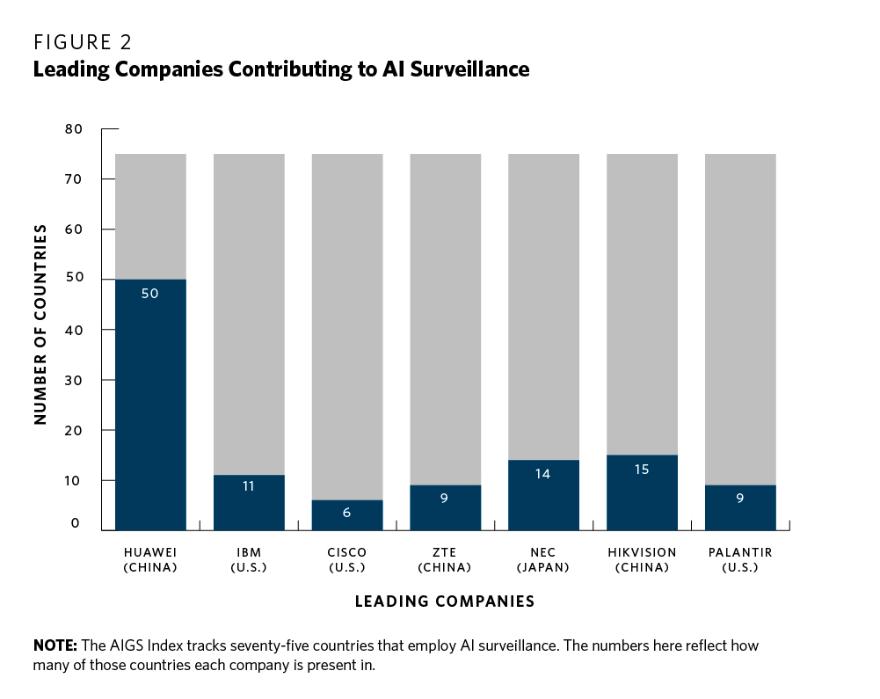 Huawei ist beim Vertrieb von Überwachungstechnologie besonders aktiv. Bild Carnegie Endowment for International Peace