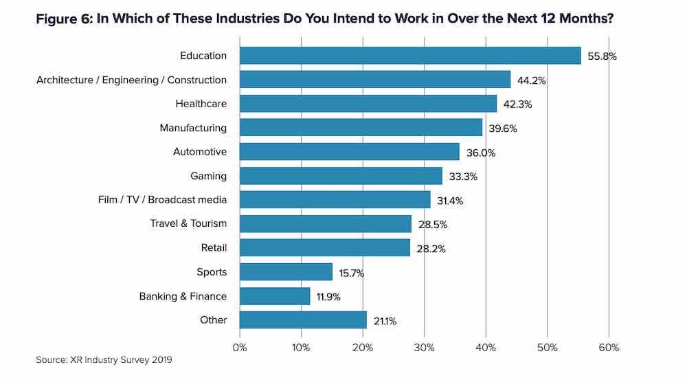 XR-Industriebericht: Entwickler setzen vermehrt auf B2B-Bereich