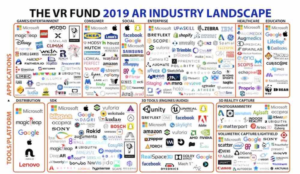 Der Venture Reality Fund hat den ersten Halbjahresbericht 2019 zur AR-Marktsituation veröffentlicht und zeigt Zuversicht trotz Rückschlägen.