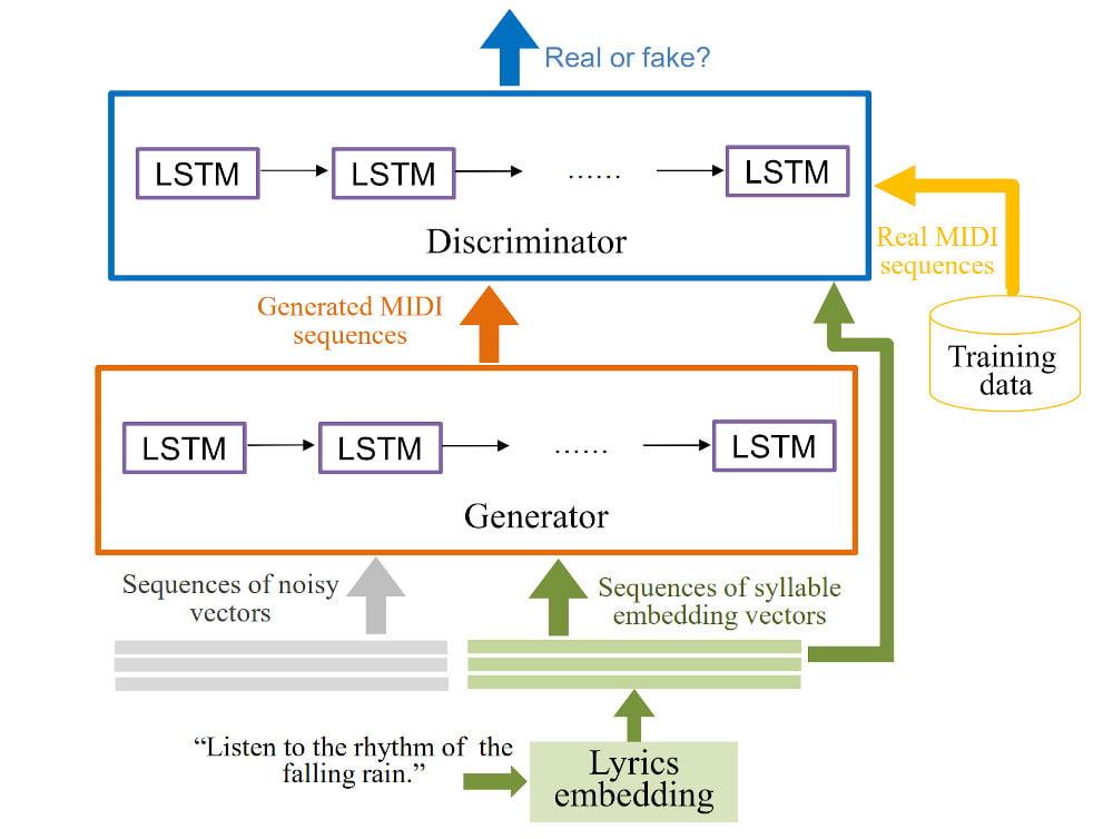 Der Generator erzeugt MIDI-Sequenzen, der Diskriminator bewertet sie. Diese Arbeitsteilung ist von Deepfakes bekannt. Bild: Yu et al.