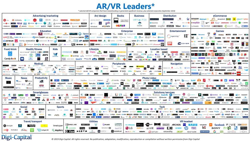 Analyse: XR-Startups sind 45 Milliarden US-Dollar wert - theoretisch