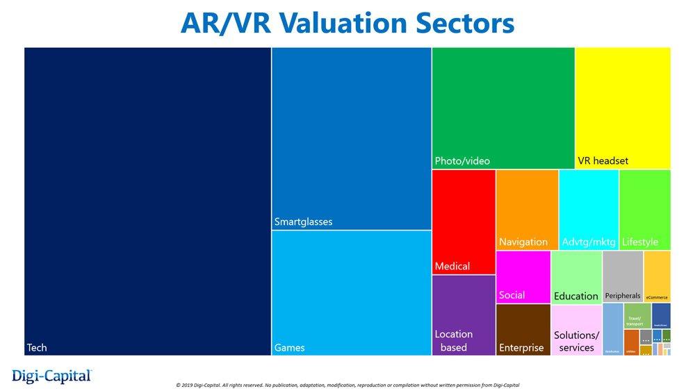 In XR-Grundlagentechnologien wie maschinellem Sehen wird das meiste Geld vermutet. Bild: Digi-Capital