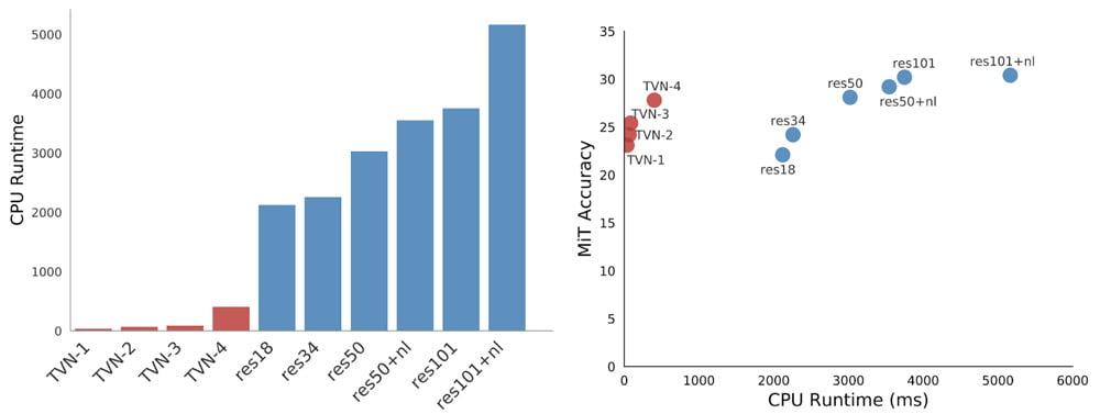 Die TinyVideoNets (TVN) brauchen wesentlich weniger Rechenpower bei gleichbleibender Genauigkeit. Bild: Google.