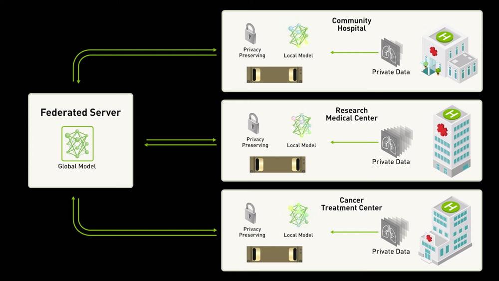 Der zentrale Server bekommt die Daten nie zu Gesicht, die KI lernt vom Training der lokal eingesetzten KIs. Bild: Nvidia.