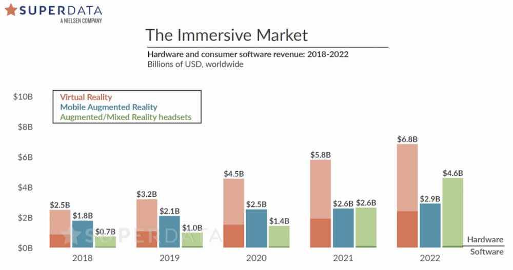 Laut den Marktforschern von Superdata fallen die Verkaufszahlen der Oculus Quest und Valve Index ernüchternd aus.