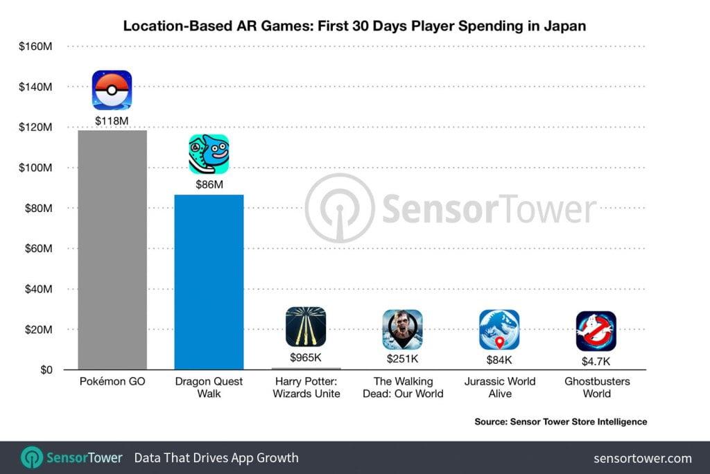Wenn schon nicht bei der Spielerzahl, wenigstens beim Umsatz kann Dragon Quest Walk Pokémon Go Konkurrenz machen. Bild: Sensortower