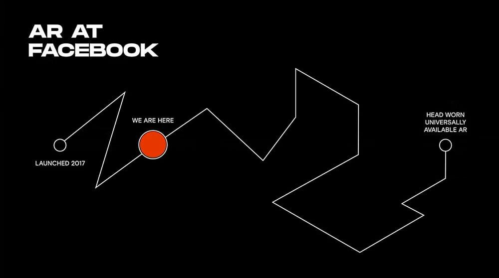 Der Weg für Facebook hin zu einer alltagstauglichen AR-Brille ist noch weit und voller Kurven. Bild: Facebook
