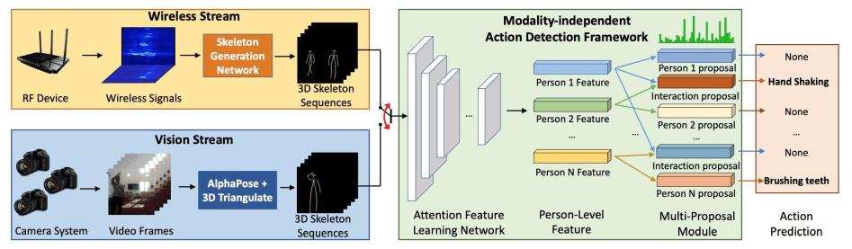 Die KI erkennt Muster in Videos und Wireless-Daten und legt sie übereinander. Bild: Tianhong Li et al.