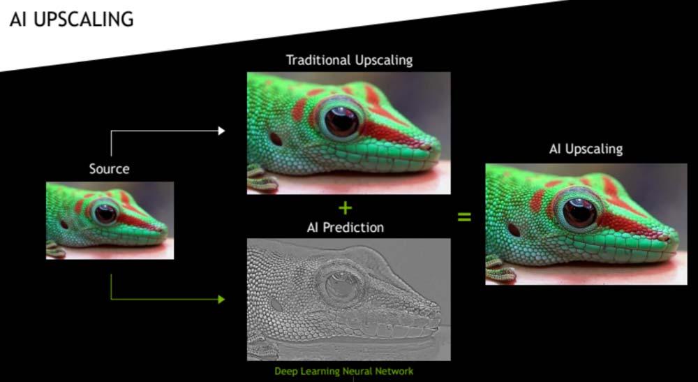 Eine mit nativen 4K-Inhalten trainierte KI übernimmt bei der Bildskalierung den Feinschliff des klassisch hochskalierten Materials. Bild: Nvidia