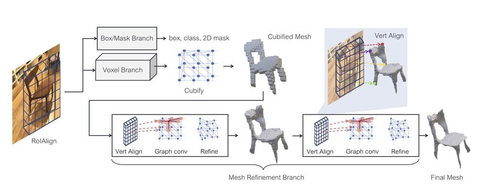 Facebooks KI erstellt erst ein Voxel-Modell aus dem zweidimensionalen Foto und verfeinert es dann zu eiem Polygon-Modell. Bild: Facebook