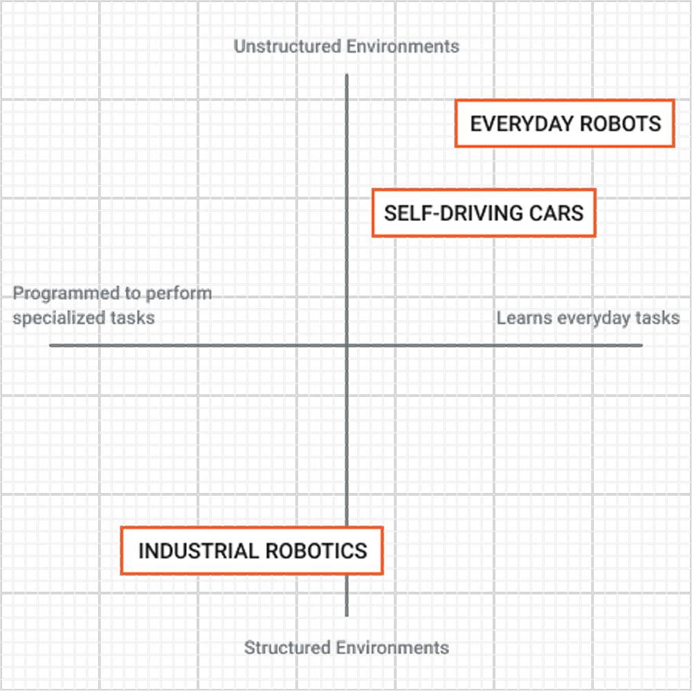 Industrieroboter werden in eindeutigen Szenarien eingesetzt und lernen nicht eigenständig. Alltagsroboter bilden den Gegenpol, sie müssen sich flexibel im menschlichen Alltag zurechtfinden und sich eigenständig weiterentwickeln. Selbstfahrende Autos sind eine Annäherung an Alltagsroboter, allerdings sind beim Einsatzziel (Autofahren) und im Einsatzgebiet (Straßenverkehr) eingeschränkt. Bild: Google X