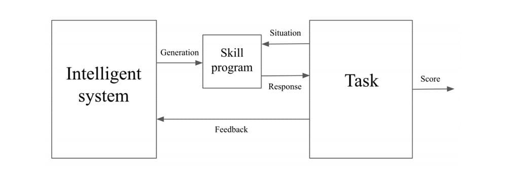 In der Interaktion mit einer Aufgabe entwickelt ein intelligentes System dynamisch neue Fähigkeiten, um diese Aufgabe zu lösen. Bild: Chollet.