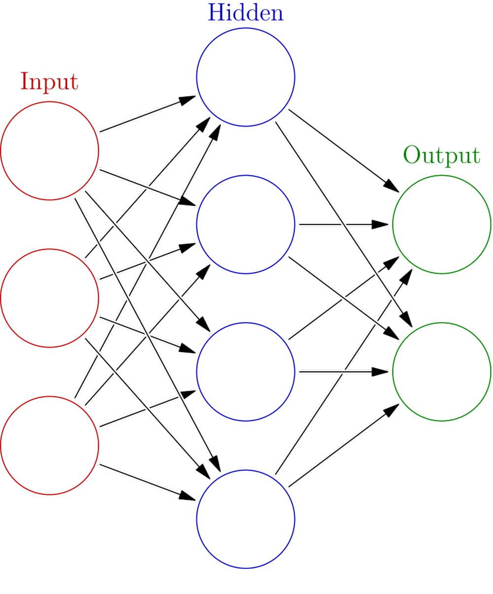 Ein einfaches künstliches neuronales Netzwerk. Ein Kreis entspricht einem künstlichen Neuron, ein Pfeil zeigt die Verbindung eines Outputs eines Neurons zum Input eines anderen. Bild: Wikipedia.