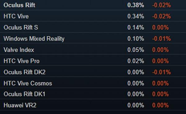 Überall rote Zahlen: Oktober war für SteamVR kein erfolgreicher Monat. Bild: Screenshot
