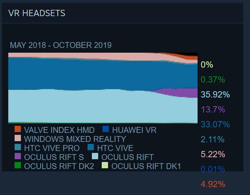 Bei den mit SteamVR verbundenen VR-Brillen tut sich insgesamt wenig. Einzig Rift S konnte seit Mai gut zulegen, verliert jetzt aber an Fahrt. Bild: Screenshot