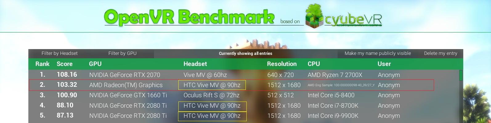 OpenVR benchmark zeigt unbekannte AMD-GPU deutlich besser als NVIDIAS RTX 2080 Ti