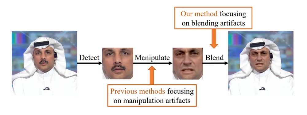 Bisherige Methoden versuchen Fehler im manipulierten Gesicht zu finden, Face X-Ray sucht dagegen nach Hinweisen der Einbindung des gefälschten Gesichts. Bild: Li et al.