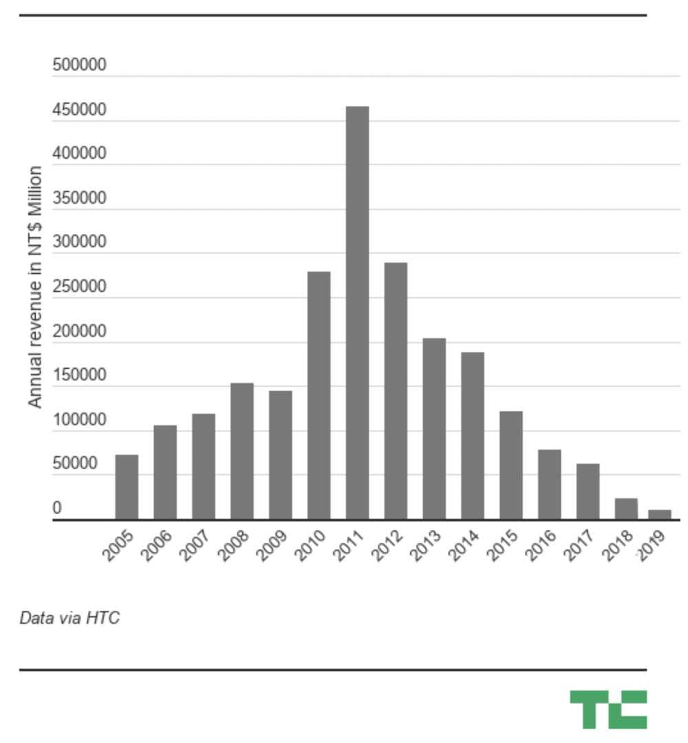 HTC Revenue 2005 - 2019