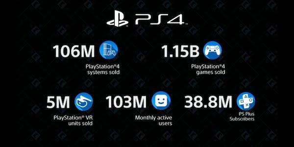 PSVR 5 Millionen Mal verkauft