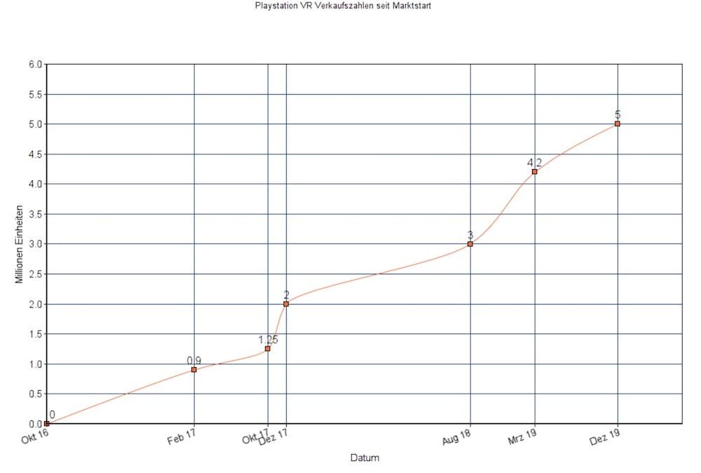 PSVR_Verkaufszahlen_Graph