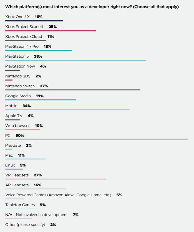 VR-Brillen interessieren immerhin rund ein Viertel der Entwickler. Die Zahl ist im Vergleich zum Vorjahr stabil. Bild: GDC