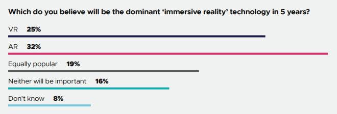In den nächsten fünf Jahren soll AR an VR vorbeiziehen. Bild: GDC