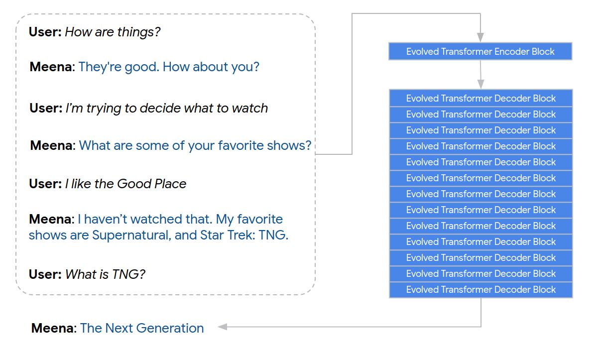 So könnte eine sinnvolle Konversation mit Meena zur Serienberatung ablaufen. Bild: Google AI