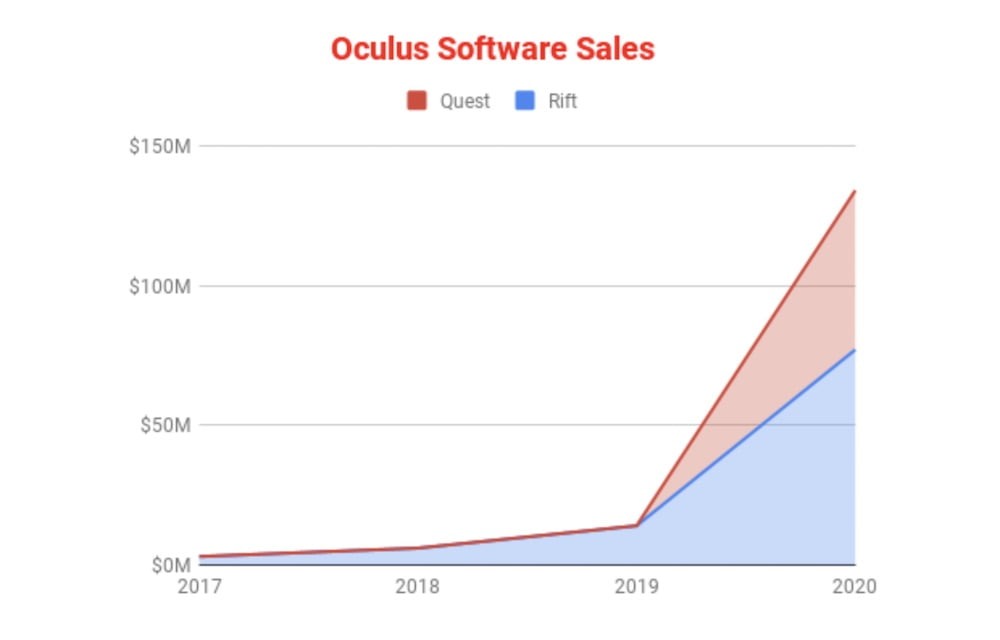 Tipatat_Analyse_Oculus_Store