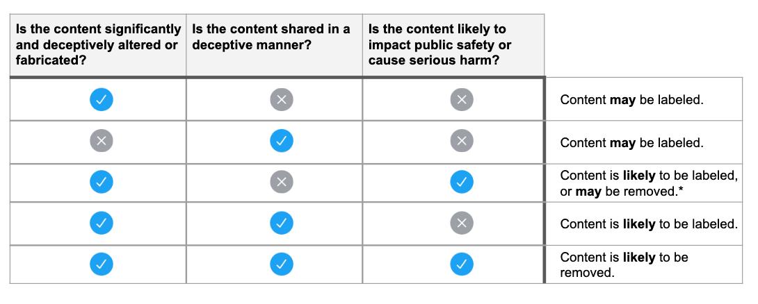 Twitters Analysematrix für den Umgang mit manipulierten Medien und Deepfakes. Bild: Twitter