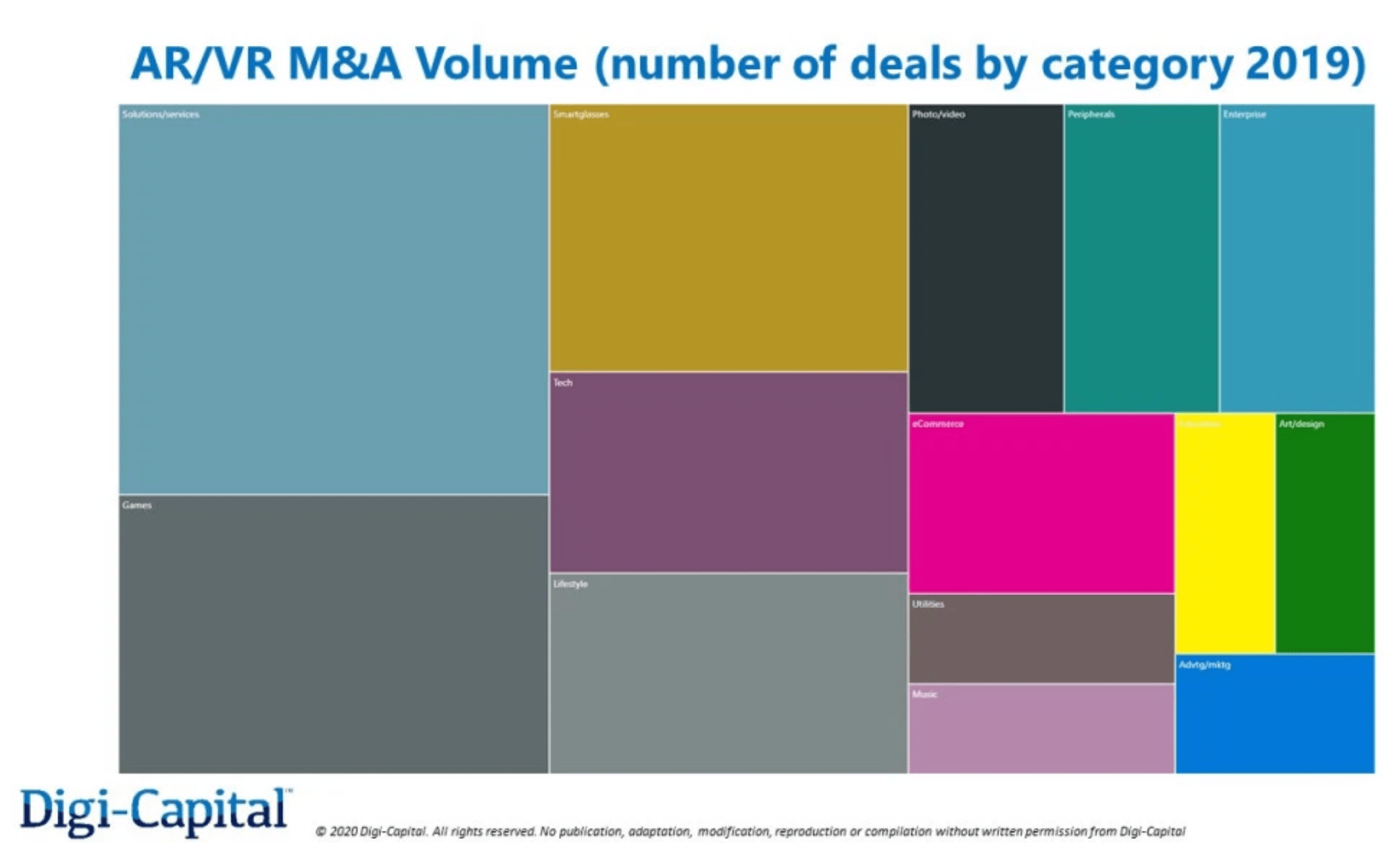Digi Capital 2019 M&A Volume (Number of Deals by Category)