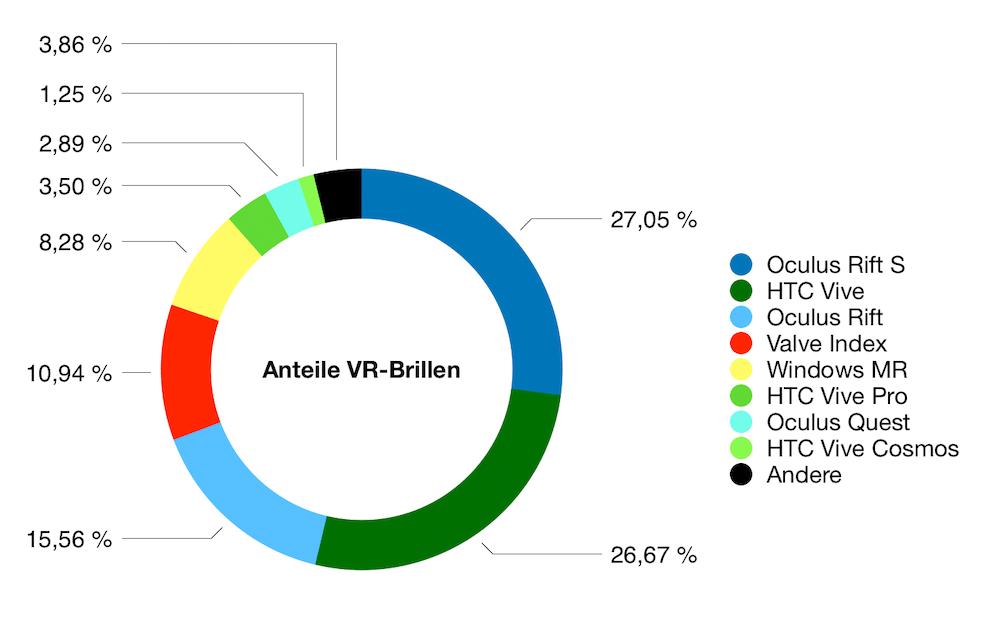 SteamVR_03.2020_Anteil_Marken