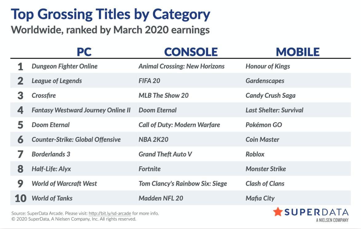 Worldwide digital games market — SuperData