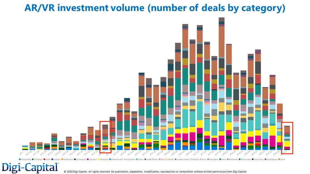 Digi-Capital Investment Volume 2011-2020