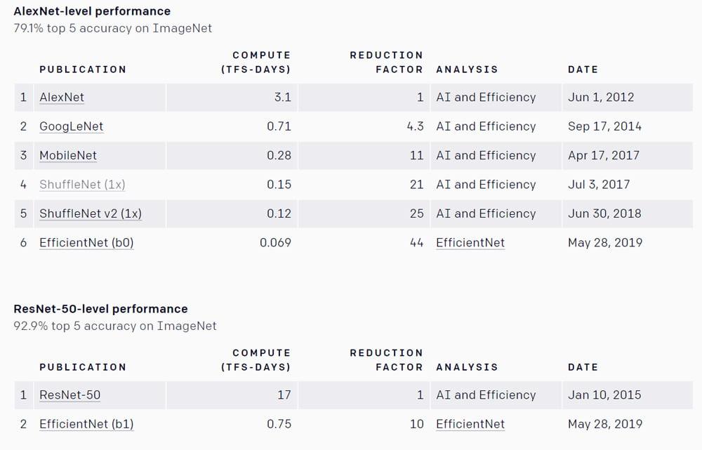 EfficientNet trainiert am effizientesten. Auch die genauere Variante EfficientNet (b1) reduziert die benötigte Rechenleistung im Vergleich zur Konkurrenz um den Faktor 10. Bild: OpenAI.