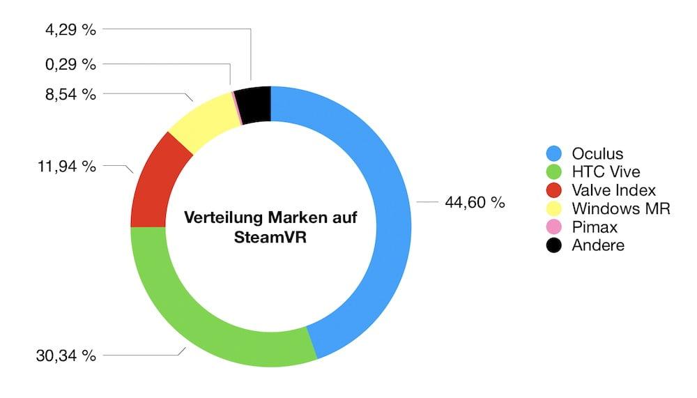 SteamVR_04.2020_Anteil_Marken