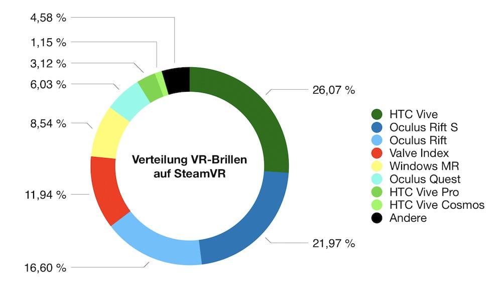 SteamVR_04.2020_Anteil_VR-Brillen