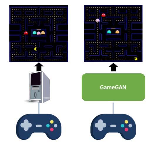 GameGAN generiert das Pac-Man-Spiel im Alleingang - eine klassische Spiele-Engine wird nicht benötigt. Bild: Nvidia