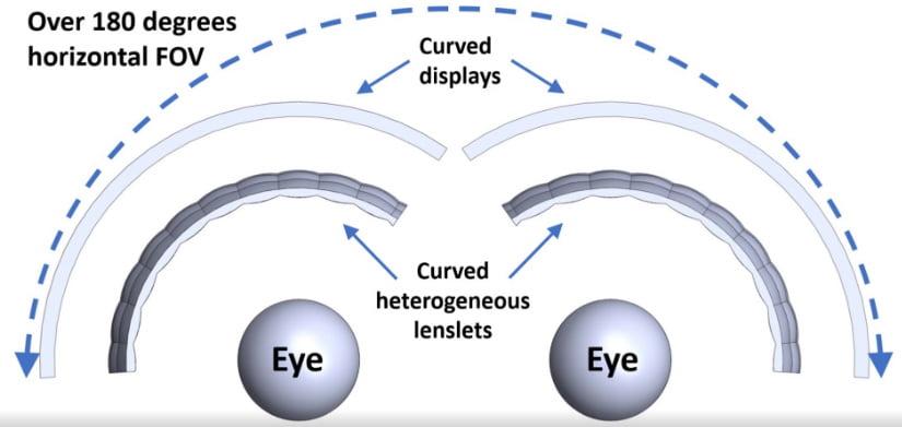 Kurvige Micro-Linsen vor kurvigen Displays sollen für mehr Sichtfeld bei einem dennoch kompakten Formfaktor sorgen. Bild: Intel