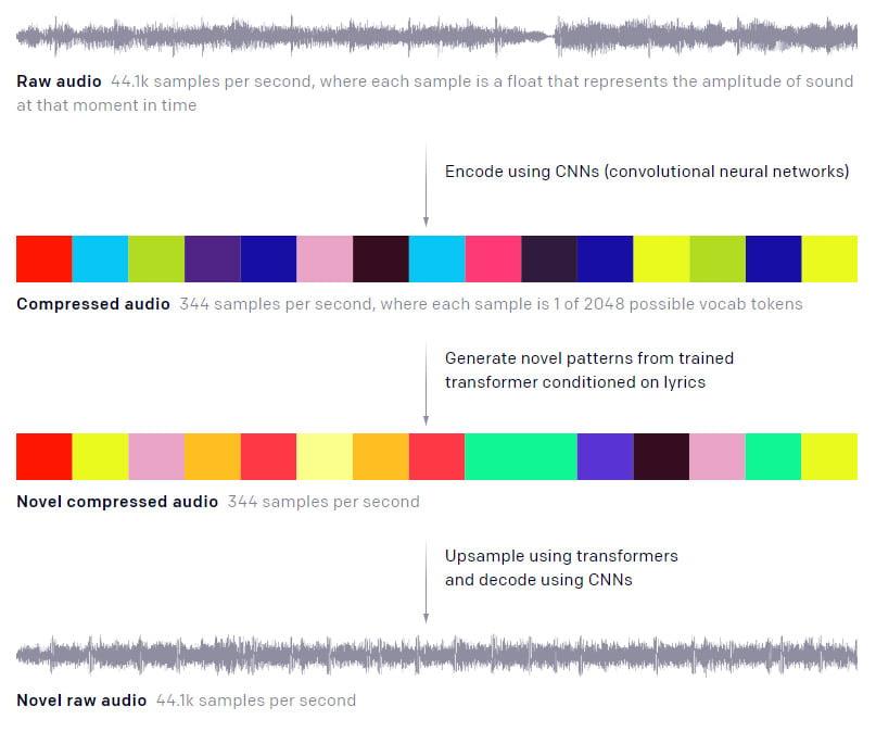 Der Kompressionsprozess macht komplexe Musik mit dem KI-Training kompatibel. Allerdings leidet dabei die Klangqualität beträchtlich. Bild: OpenAI