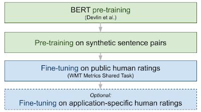 Googles mehrstufiger Trainingsprozess lässt BLEURT besser Übersetzungen bewerten. Durch spezialisiertes Training lässt BLEURT sich auch noch für bestimmte Textarten feinjustieren. Bild: Google.