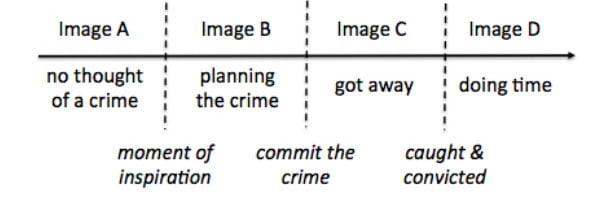 Vier Bilder in einer kriminellen Karriere - doch mit welchem trainieren wir unsere KI? Bild: Bowyer et al.