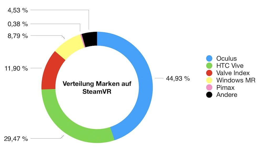 SteamVR_05.2020_Anteil_Marken