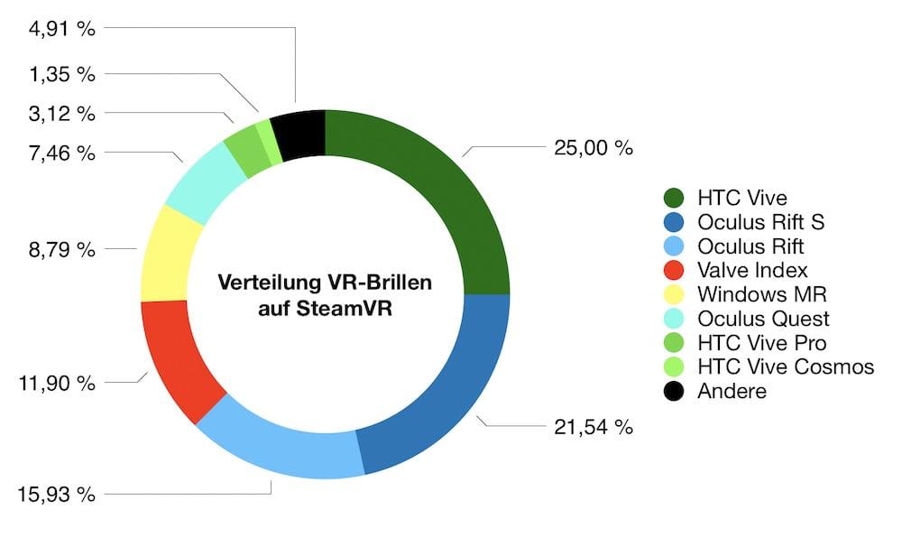 SteamVR_05.2020_Anteil_VR-Brillen