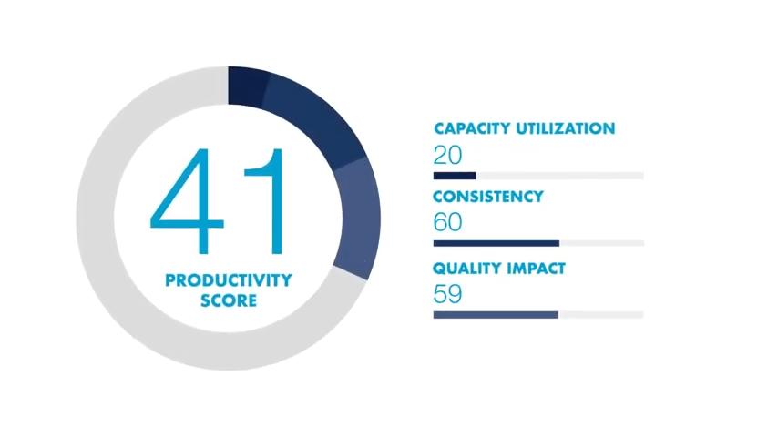 Der Produktivitätswert wird anhand von Daten und Arbeitsprotokollen für einzelne Angestellte individuell bestimmt. | Bild: Enaible