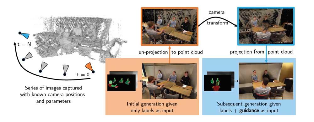 So funktioniert das Leitbild in seiner einfachsten Form: Die KI generiert Farben und Oberflächen und reicht diese Informationen weiter an das Leitbild, das diese mit Tiefeninformationen speichert. Diese Information wird anschließend auf den neuen Kamerawinkel projiziert und das neue Bild generiert. | Bild: Nvidia.